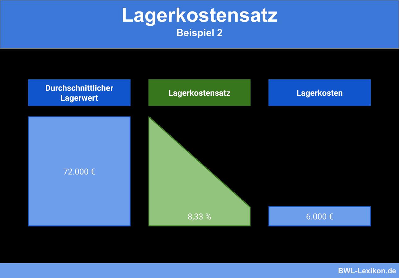 Lagerkostensatz: Beispiel 2