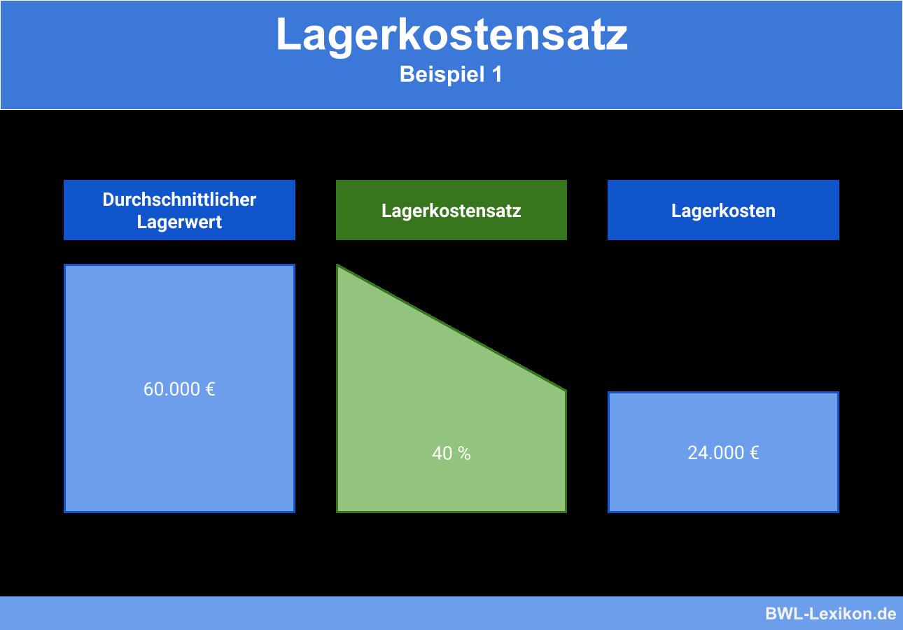 Lagerkostensatz: Beispiel 1