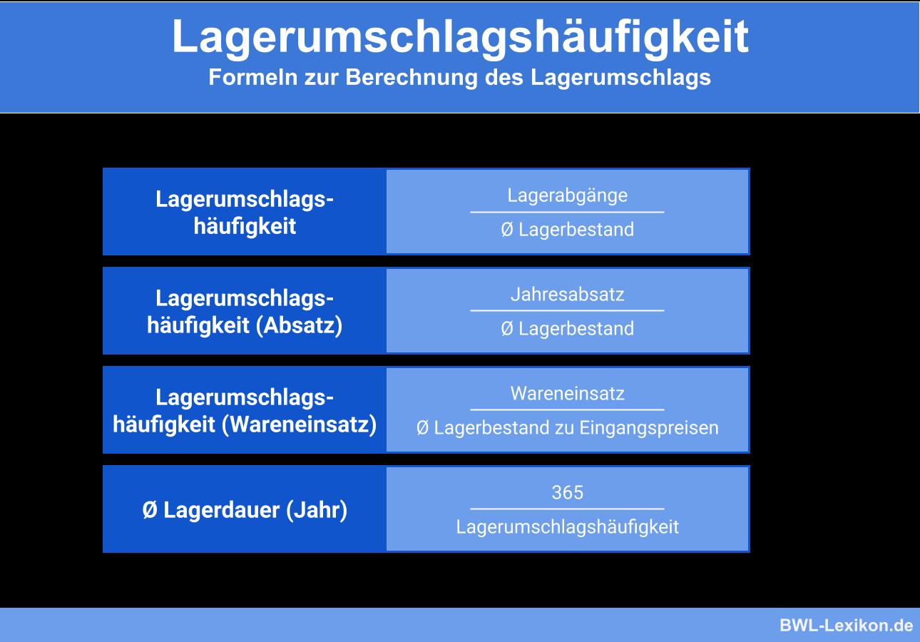 Lagerumschlagshäufigkeit: Formeln zur Berechnung des Lagerumschlags