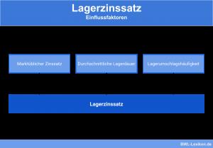 Lagerzinssatz: Einflussfaktoren