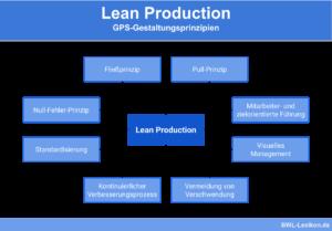Lean Production - GPS-Gestaltungsprinzipien