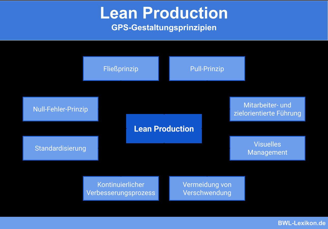 Lean Production Definition Erklarung Beispiele Ubungsfragen