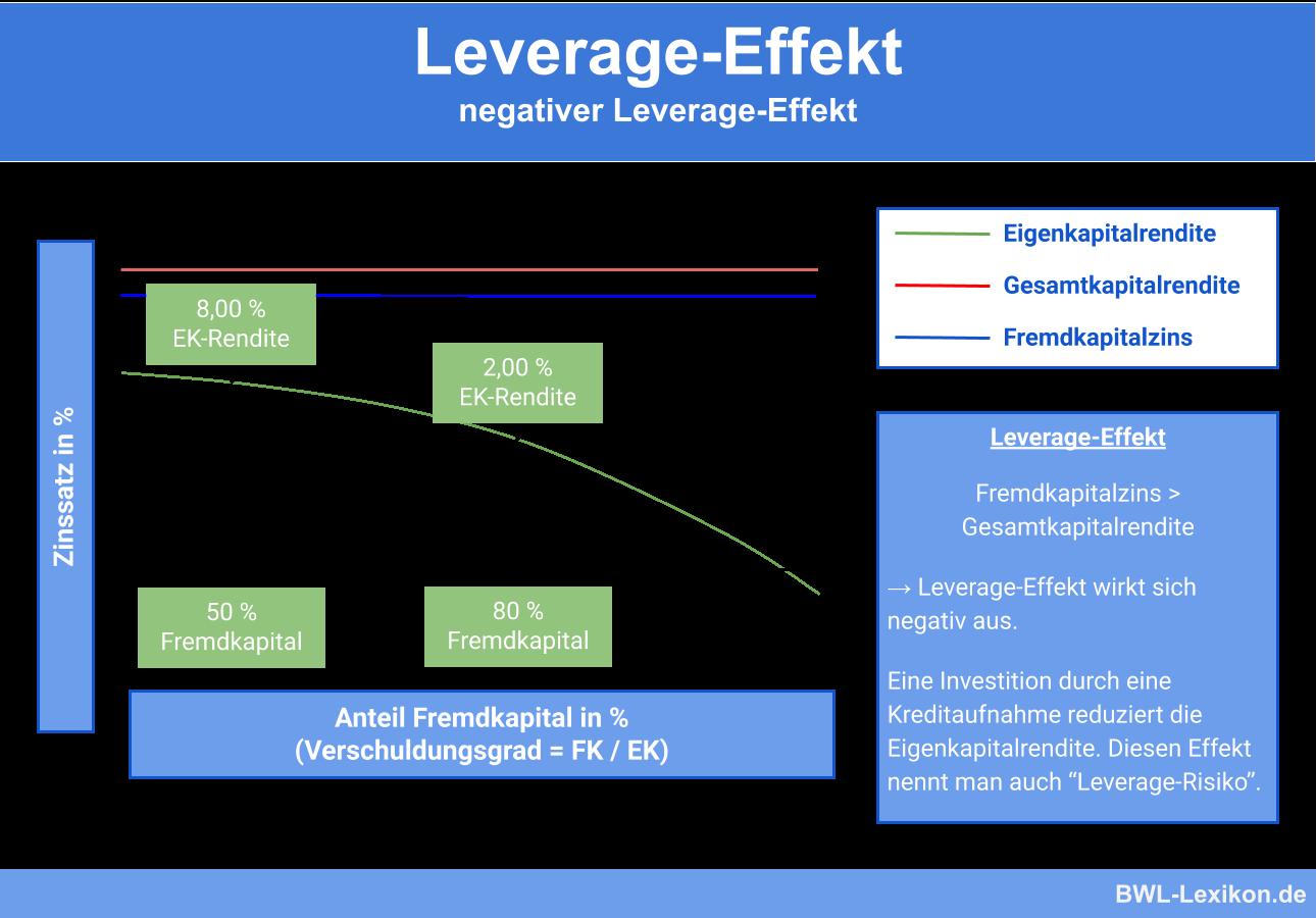 Negativer Leverage-Effekt