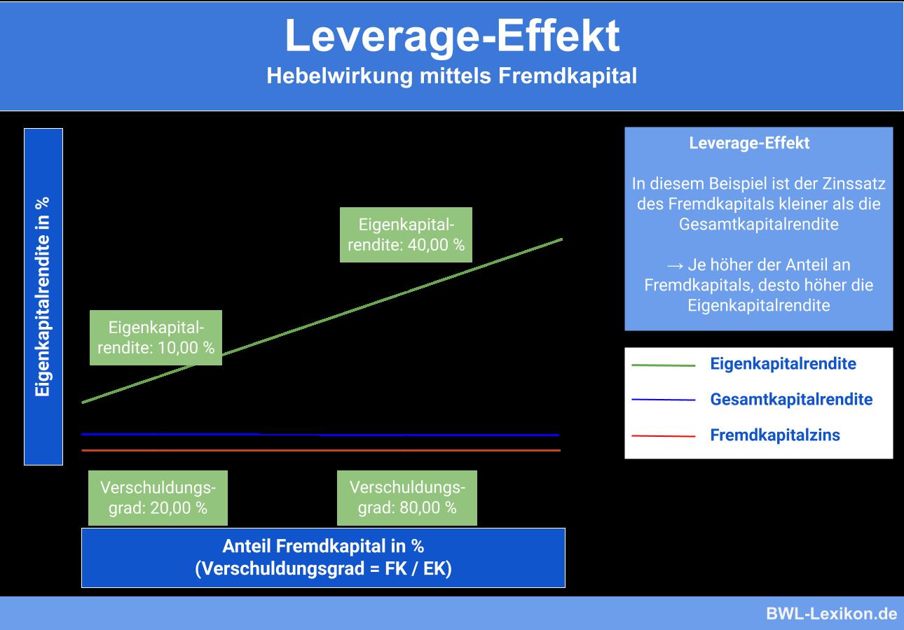 Leverage-Effekt