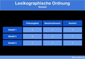 Lexikographische Ordnung: Beispiel