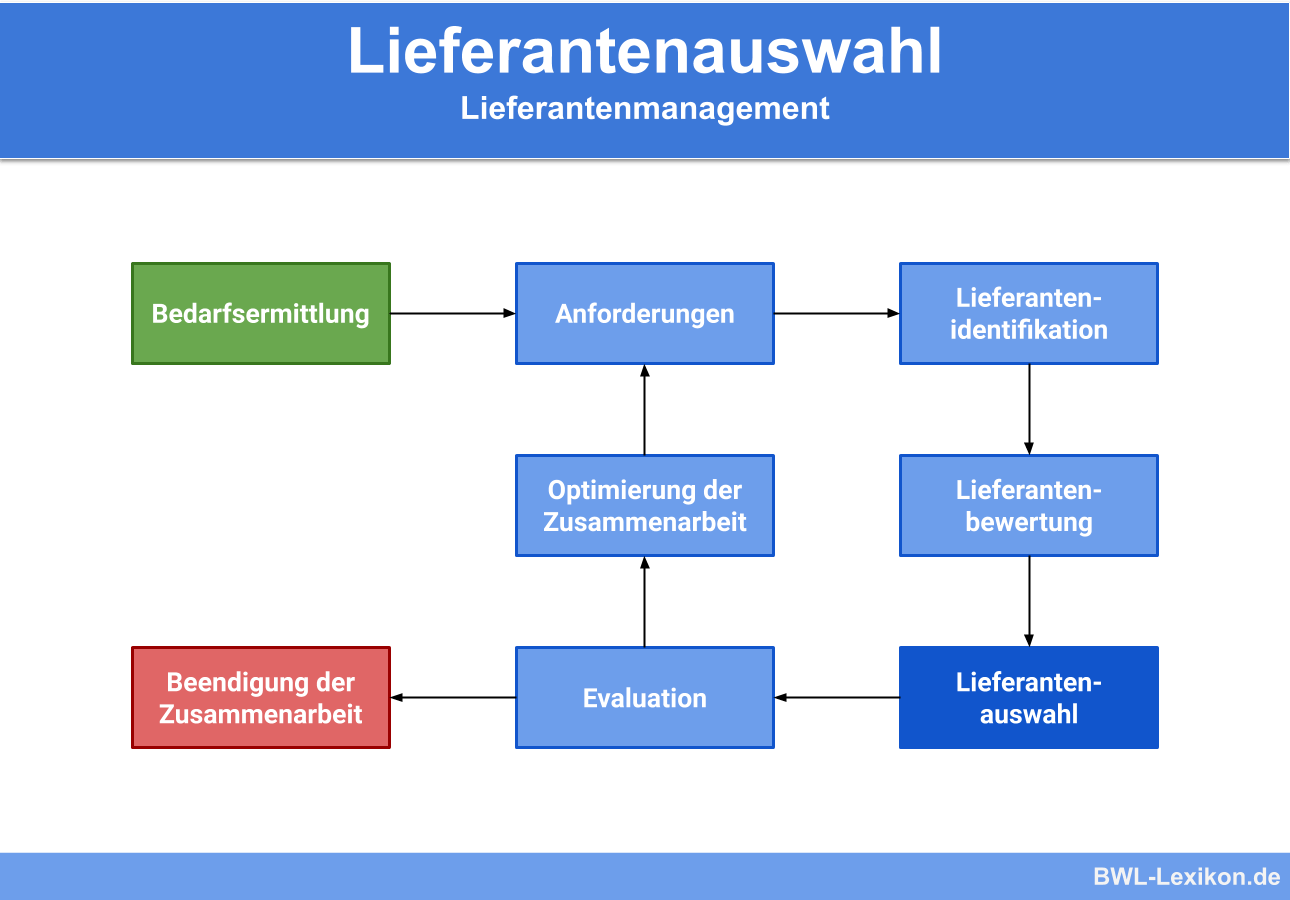 Lieferantenauswahl: Das Lieferantenmanagement im Ablauf / Beschaffungsprozesses