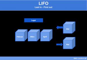 LIFO Verfahren: Last in - First out