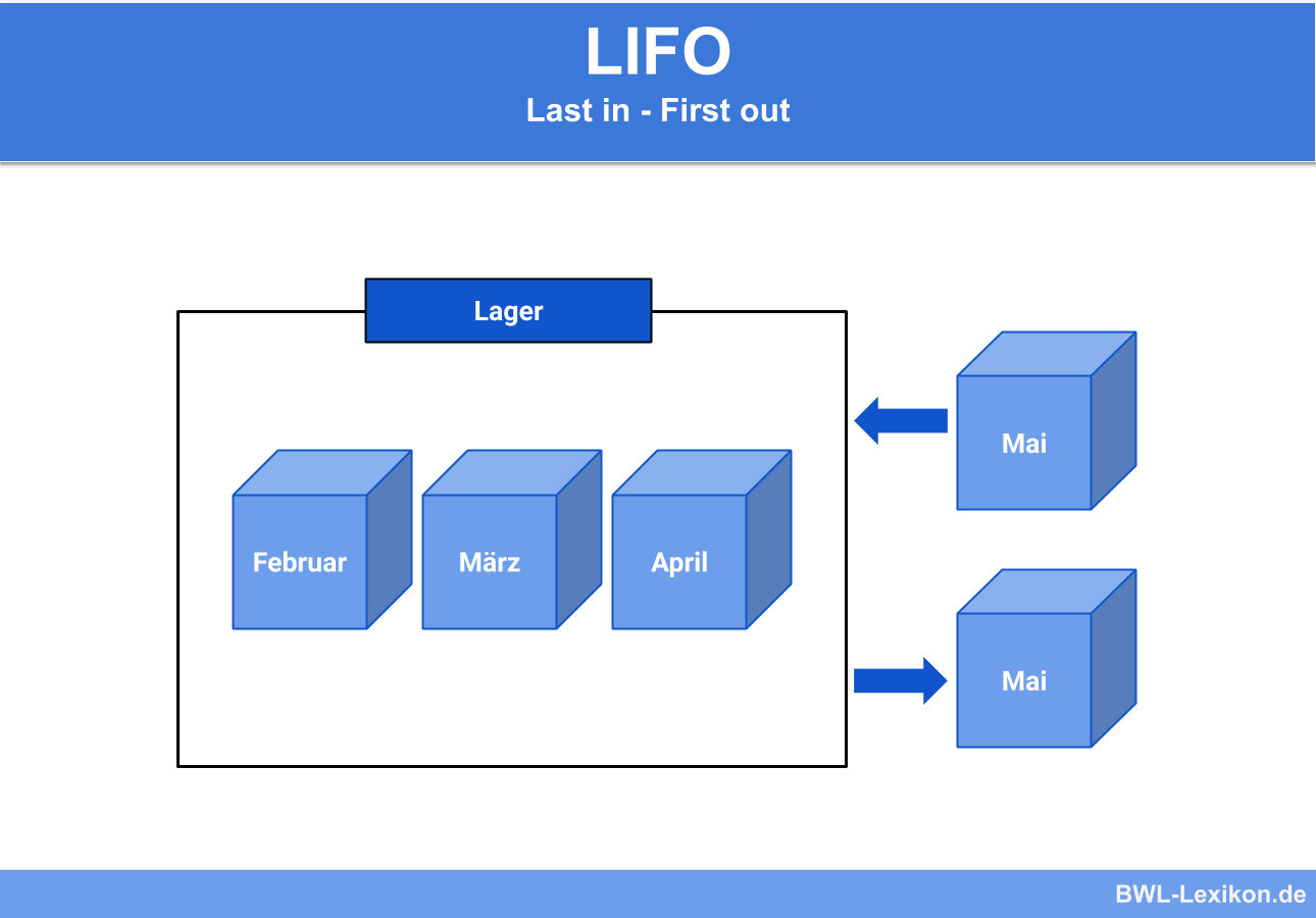 LIFO Verfahren: Last in - First out