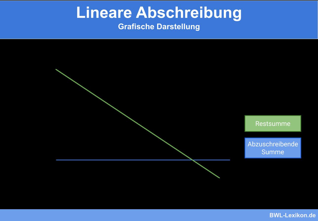 Lineare Abschreibung