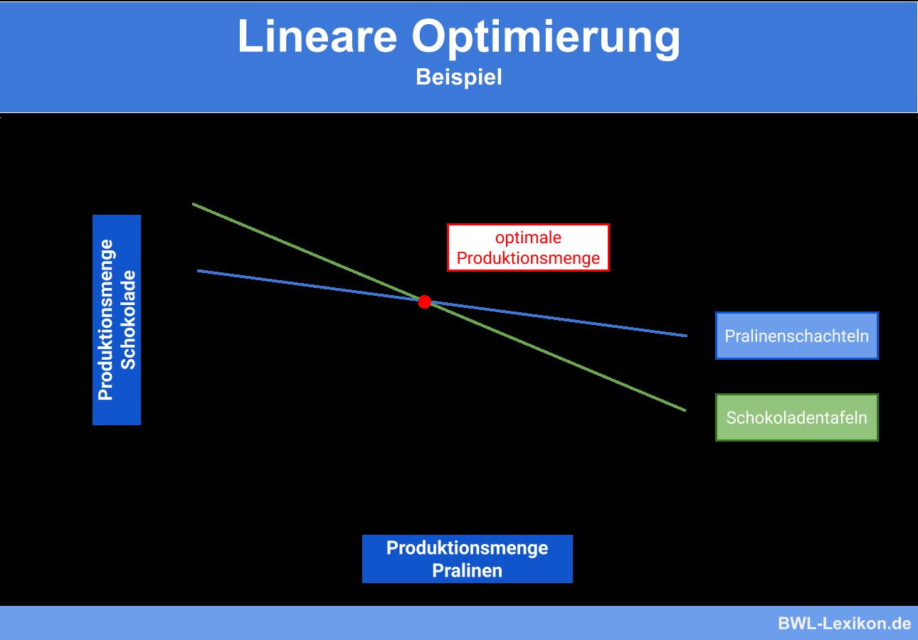 Lineare Optimierung - Beispiel