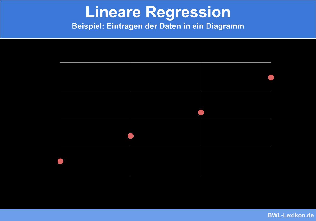 Lineare Regression - Beispiel: Eintragen der Daten in ein Diagramm