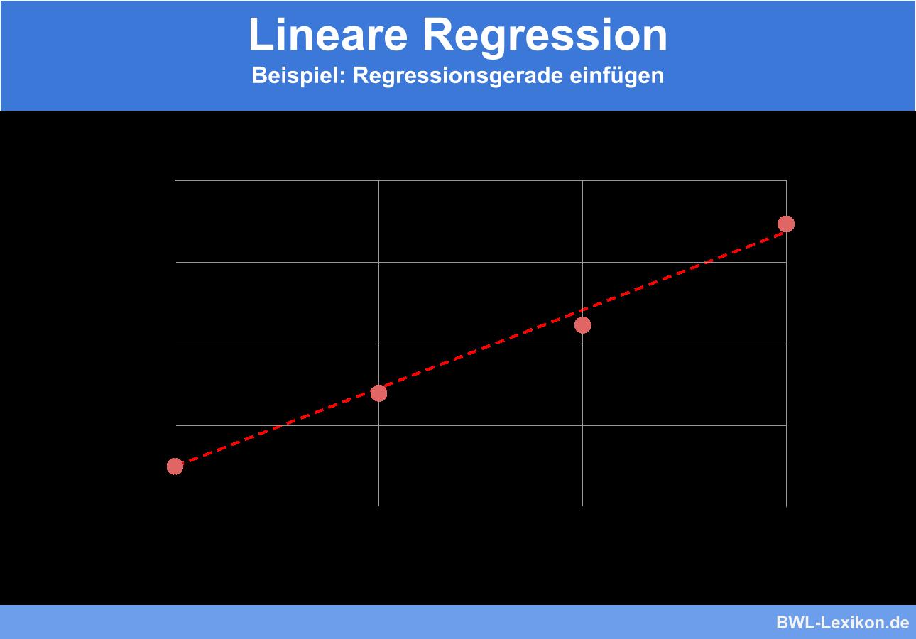 Lineare Regression - Beispiel mit Regressionsgerade