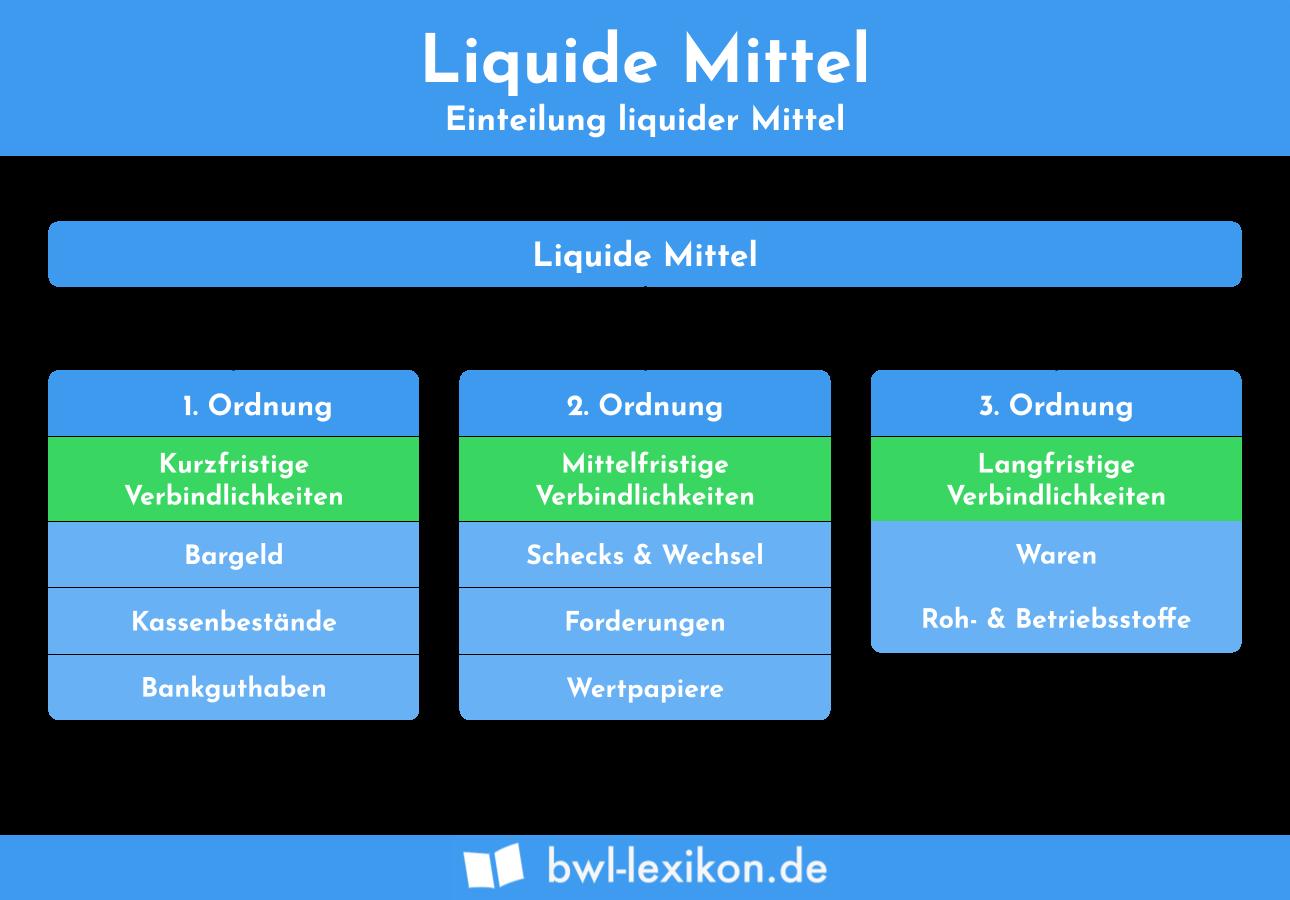 Liquide MIttel: Einteilung liquider Mittel