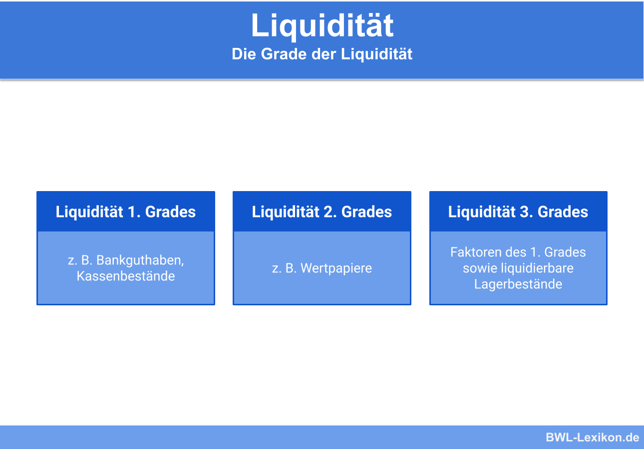 Liquidität (1. Grades | 2. Grades | 3. Grades)