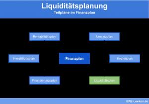 Liquiditätsplanung: Teilpläne im Finanzplan