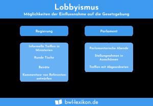 Lobbyismus: Möglichkeiten der Einflussnahme auf die Gesetzgebung
