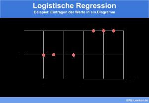 Logistische Regression - Beispiel: Eintragen der Werte in ein Diagramm
