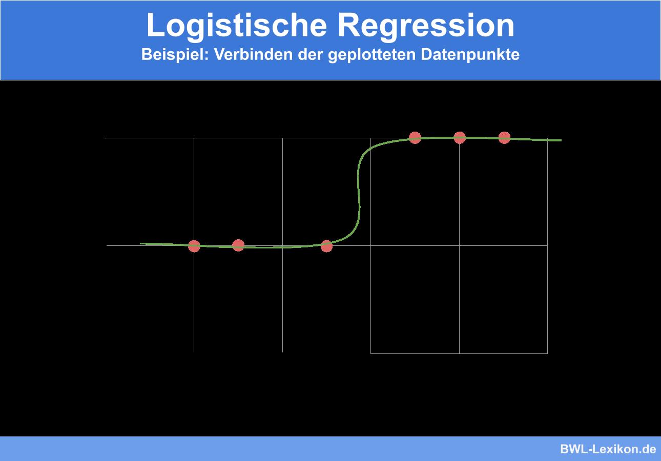 Logistische Regression - Beispiel: Verbinden der geplotteten Datenpunkte