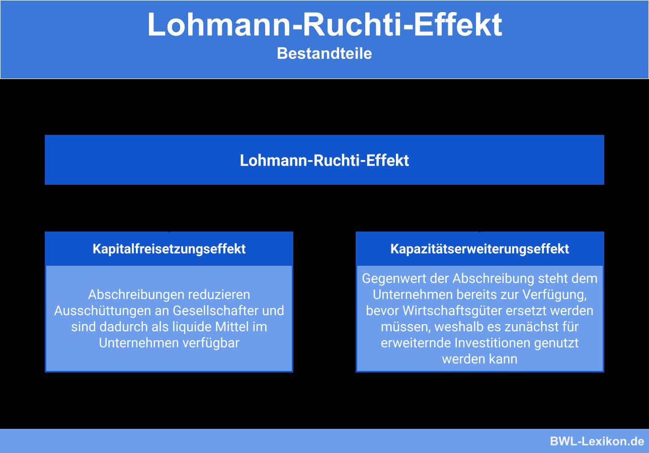 Lohmann-Ruchti-Effekt - Bestandteile: Kapitalfreisetzungseffekt & Kapazitätserweiterungseffekt