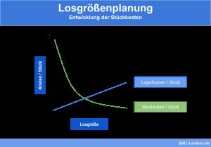 Losgrößenplanung: Entwicklung der Stückkosten