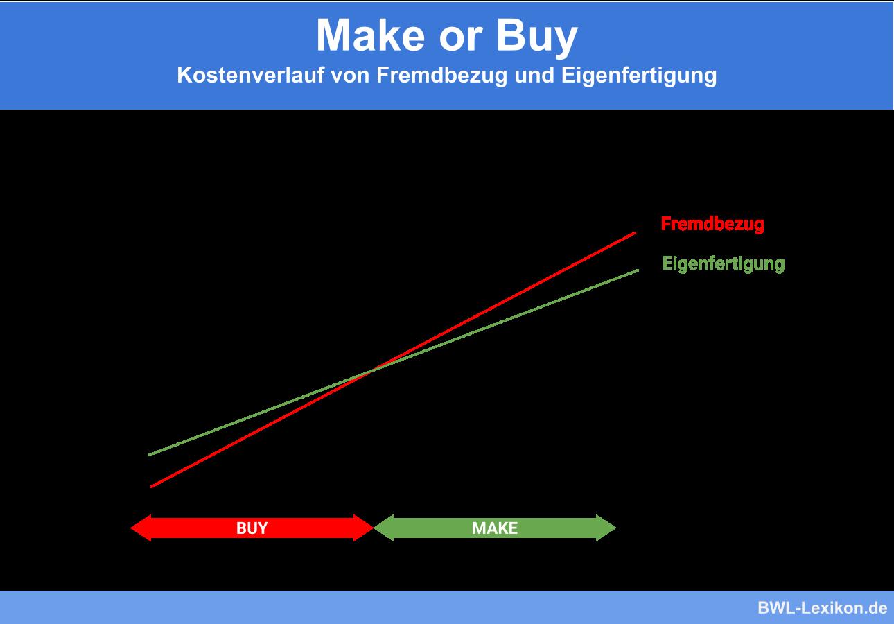Make or Buy (Eigenproduktion oder Fremdbezug): Kostenverlauf