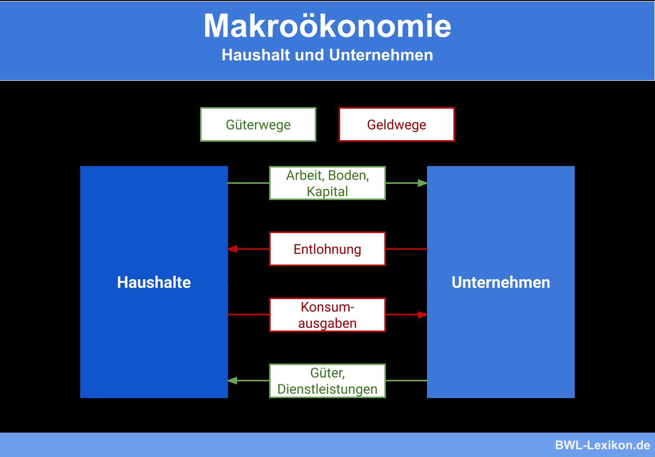 Makroökonomie: Haushalt und Unternehmen