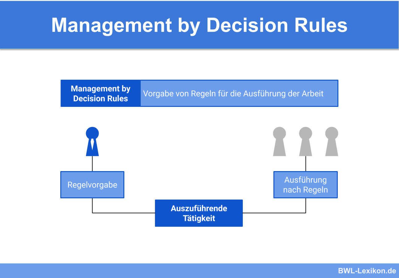 Managemment by Decision Rules (Management durch Zielvereinbarungen / Zielvorgaben)