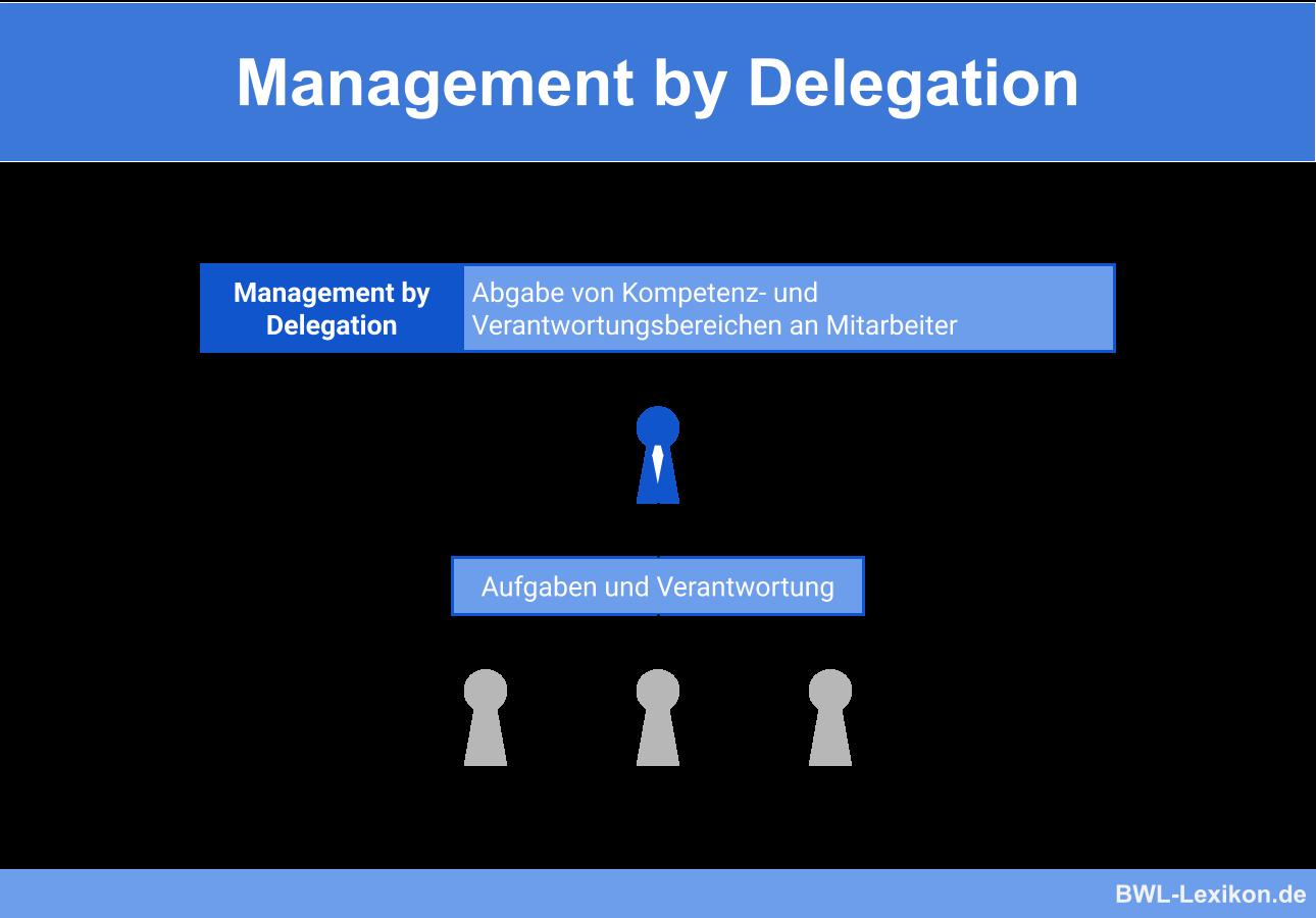 Management by Delegation (Führung durch Aufgabenübertragung)