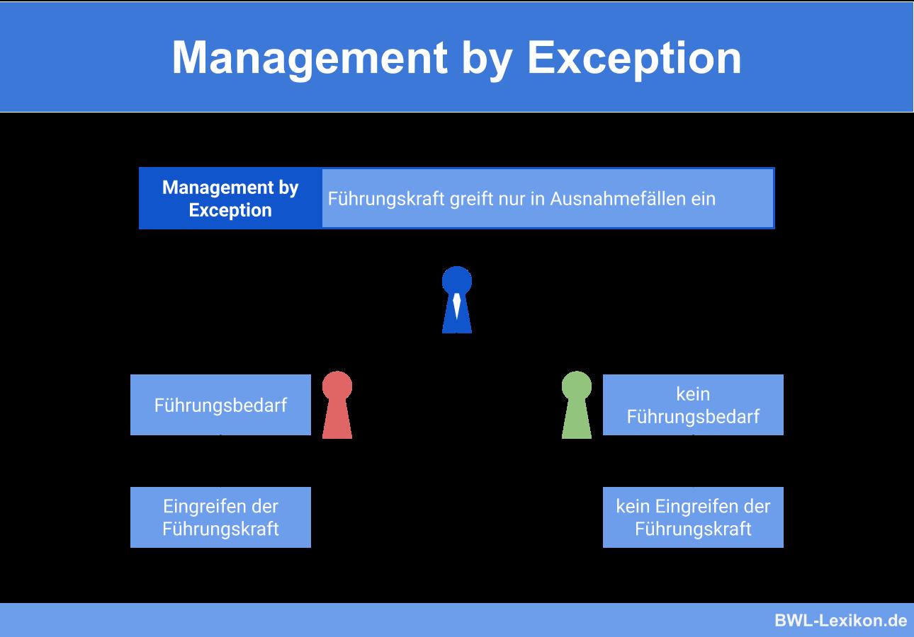 Management by Exception (Führung nach dem Ausnahmeprinzip)