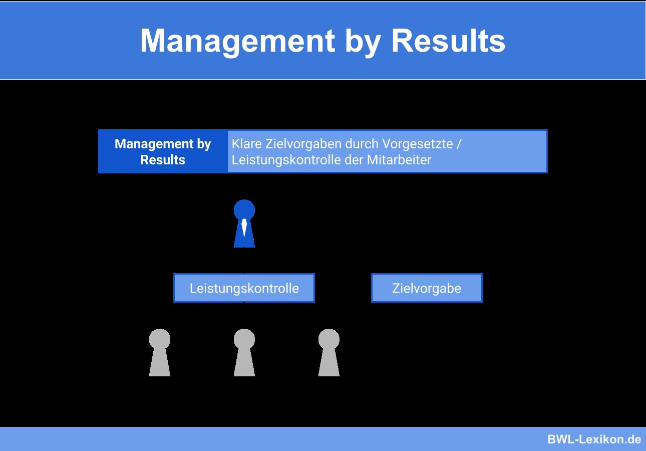 Management by Results (Führung durch Ergebnisüberwachung)