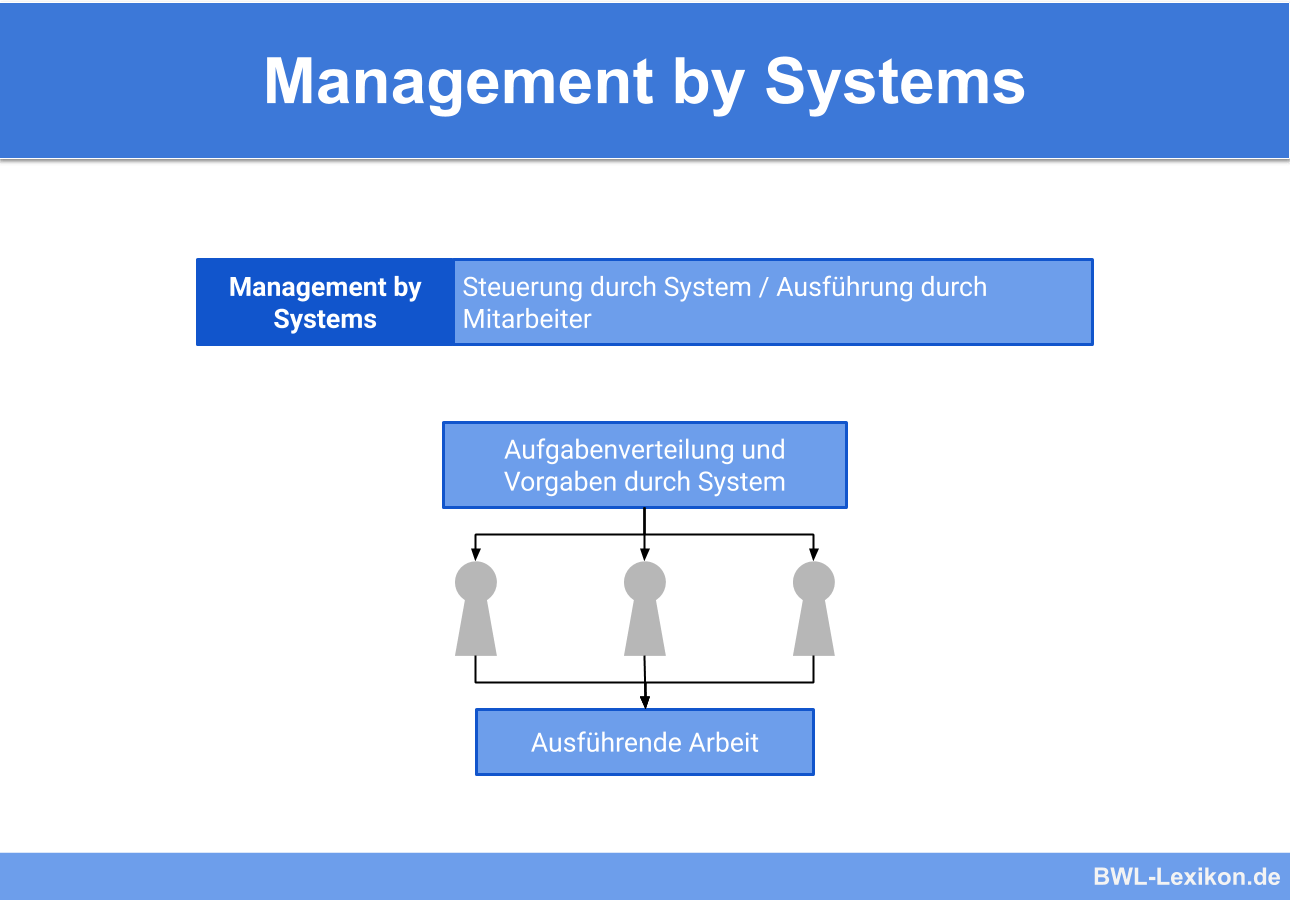 Management by Systems (Management durch Systemsteuerung)