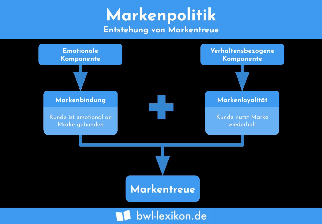 Markenpolitik: Entstehung von Markentreue