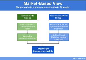 Market-Based View: Marktorientierte und ressourcenorientierte Strategien