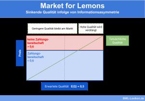 Market for Lemons: Sinkende Qualität infolge von Informationsasymmetrie