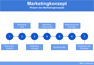 Marketingkonzept: Phasen des Marketingkonzepts