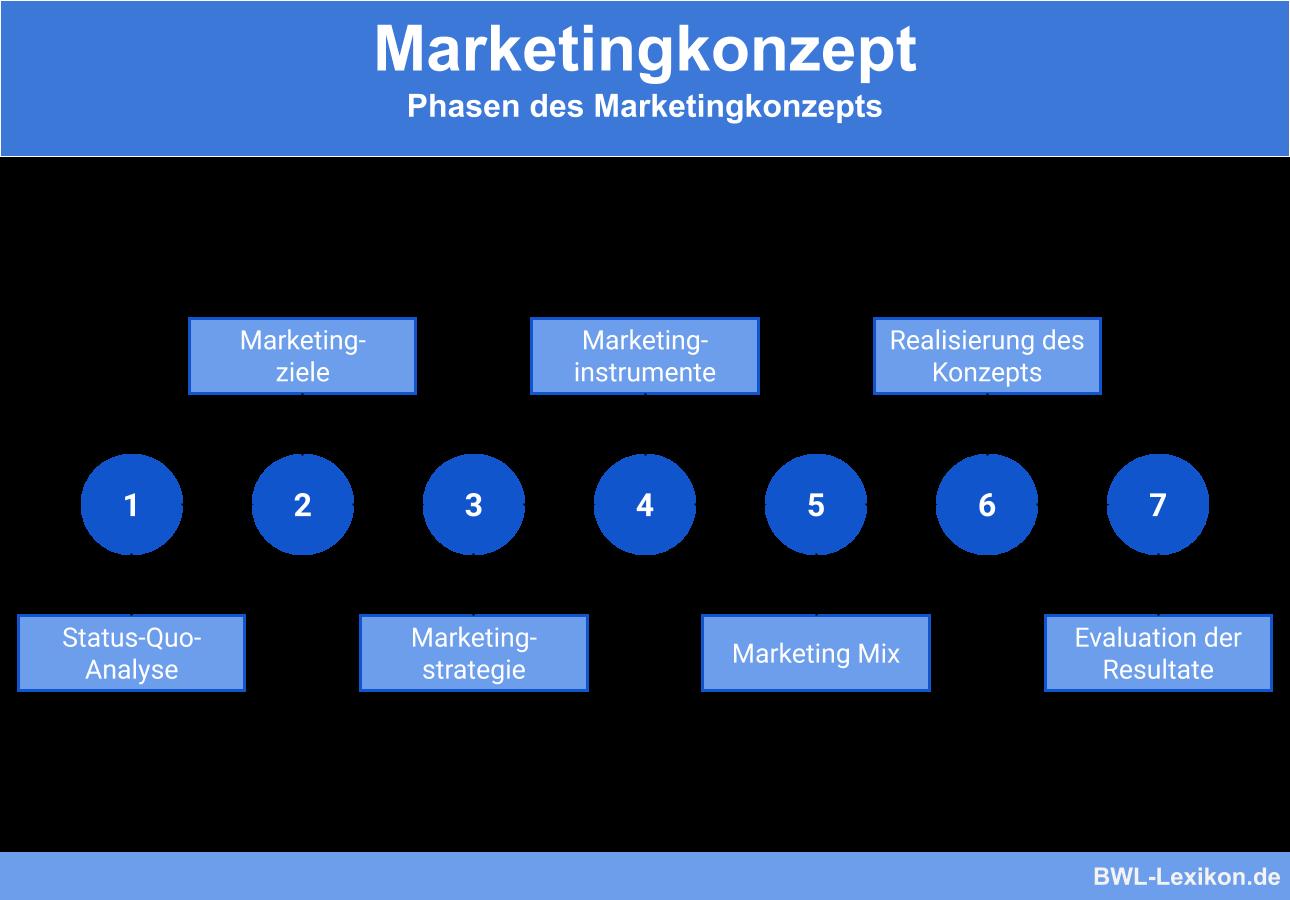 Marketingkonzept: Phasen des Marketingkonzepts