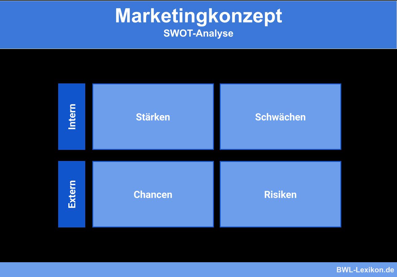 Marketingkonzept: SWOT-Analyse