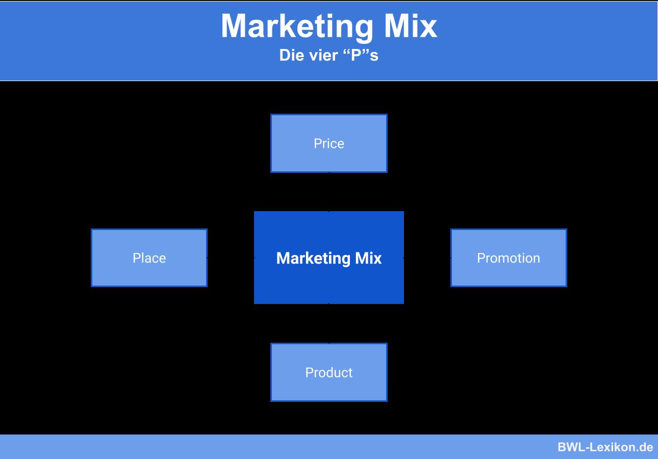 Marketing Mix: Die 4 Ps