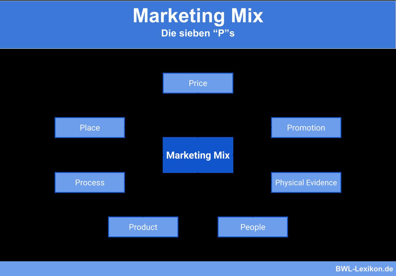 Marketing Mix: Die 7 P's