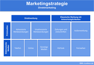 Marketingstrategie: Direktmarketing