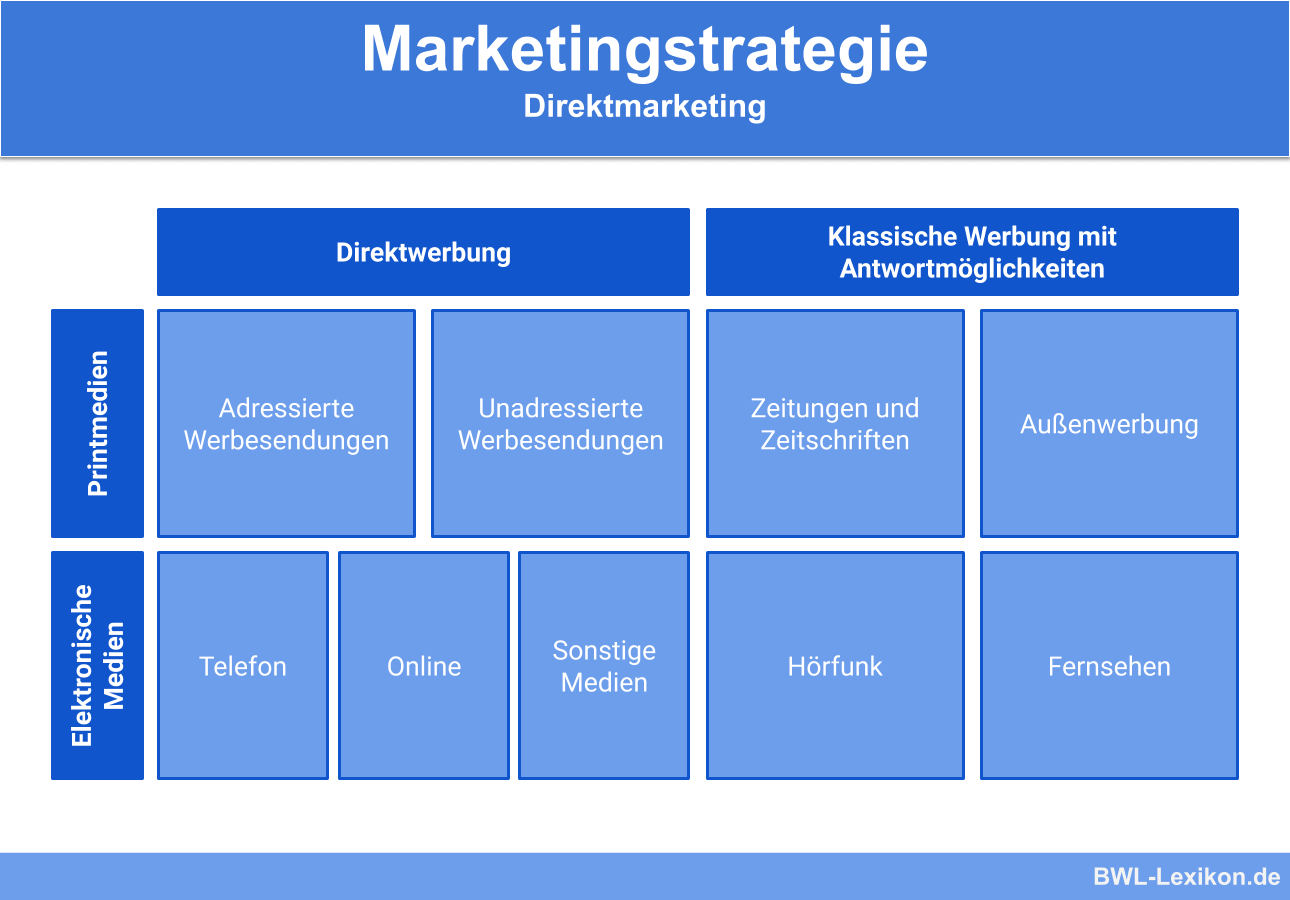 Marketingstrategie: Direktmarketing