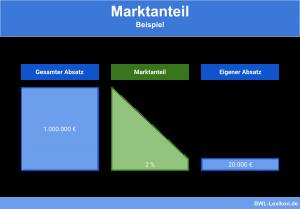Marktanteil: Beispiel