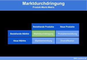 Marktdurchdringung: Produkt-Markt-Matrix