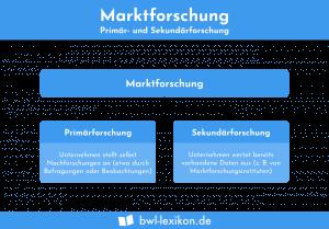Marktforschung (Primär- und Sekundär)