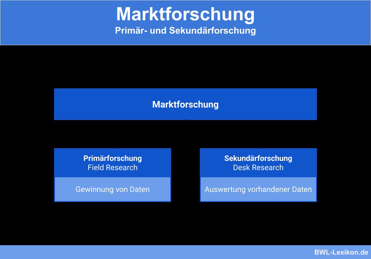 Marktforschung: Primärforschung (Field Research) und Sekundärforschung (Desk Research)