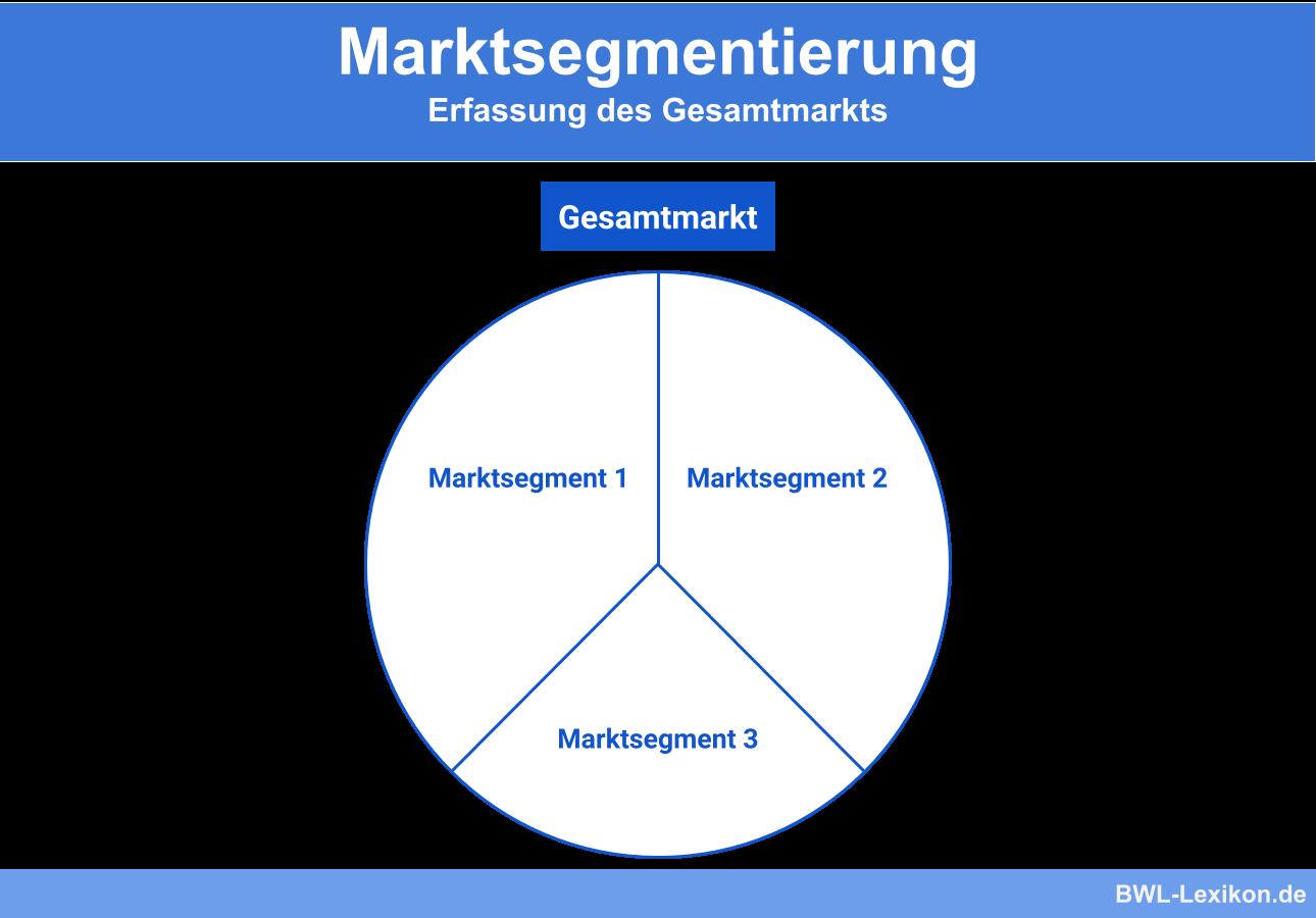 Marktsegmentierung: Erfassung des Gesamtmarkts