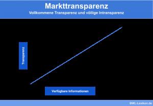 Markttransparenz: Vollkommene Transparenz und völlige Intransparenz