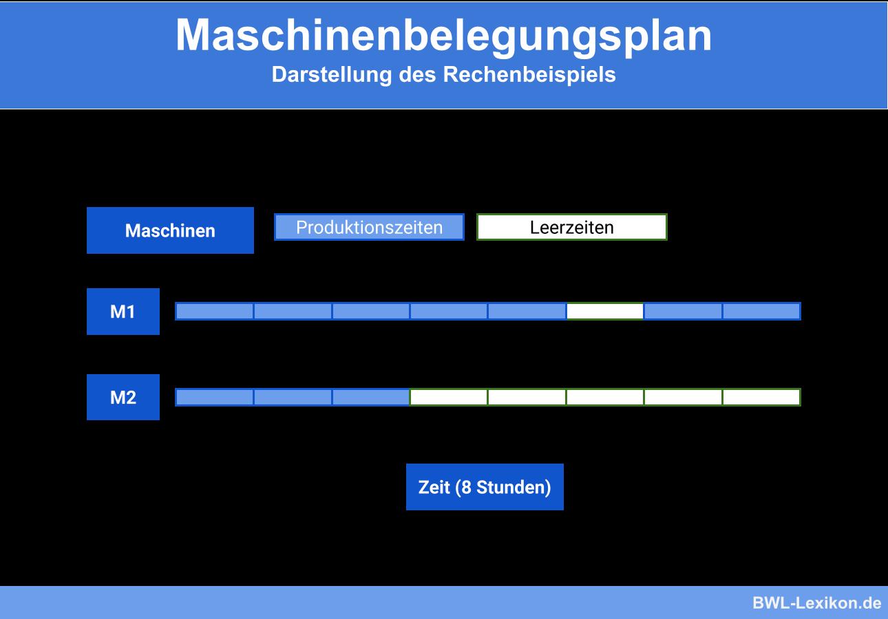 Maschinenbelegungsplan: Darstellung des Rechenbeispiels