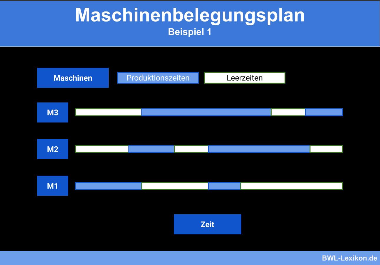 Maschinenbelegungsplan: Beispiel