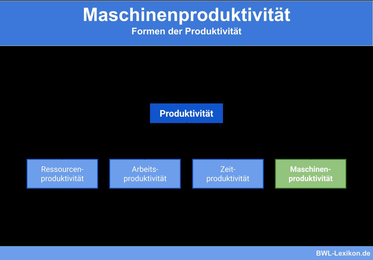 Formen der Produktivität